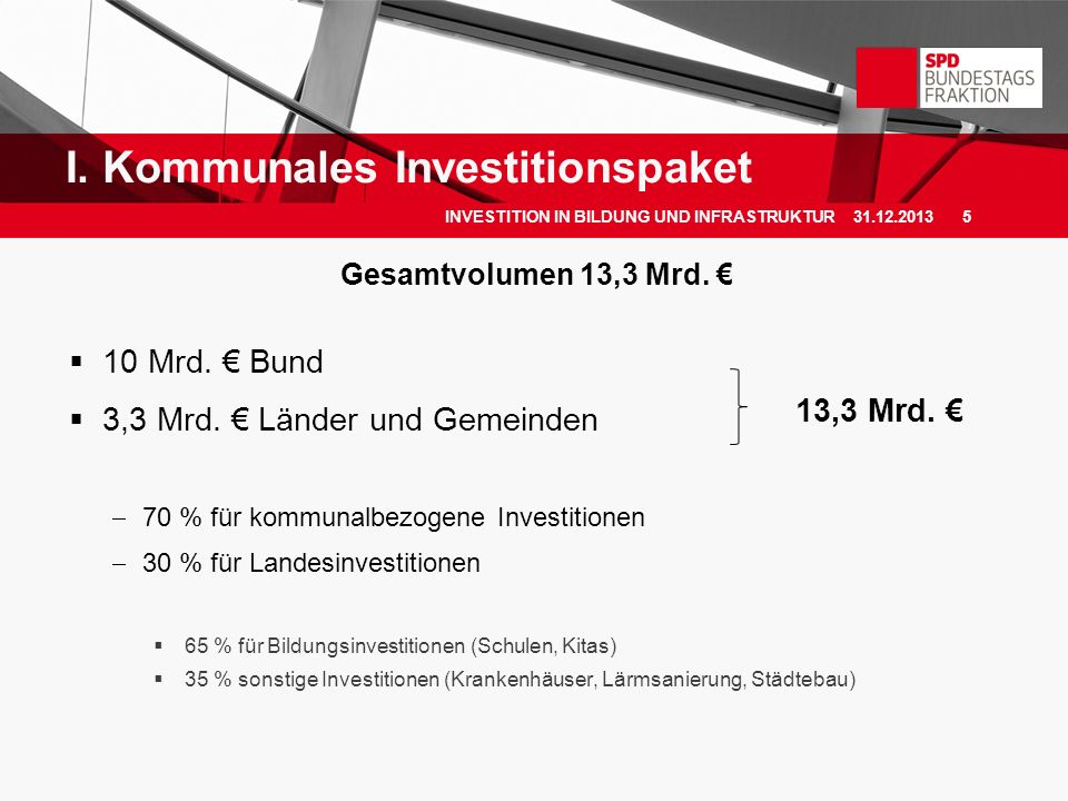 Gesamtvolumen 13,3 Mrd. 10 Mrd. Bund 3,3 Mrd. Länder und Gemeinden 70 % für kommunalbezogene Investitionen 30 % für Landesinvestitionen 65 % für Bildu
