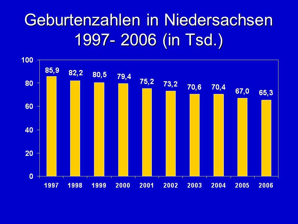 Geburtenzahlen in Niedersachsen 1997- 2006 (in Tsd.)
