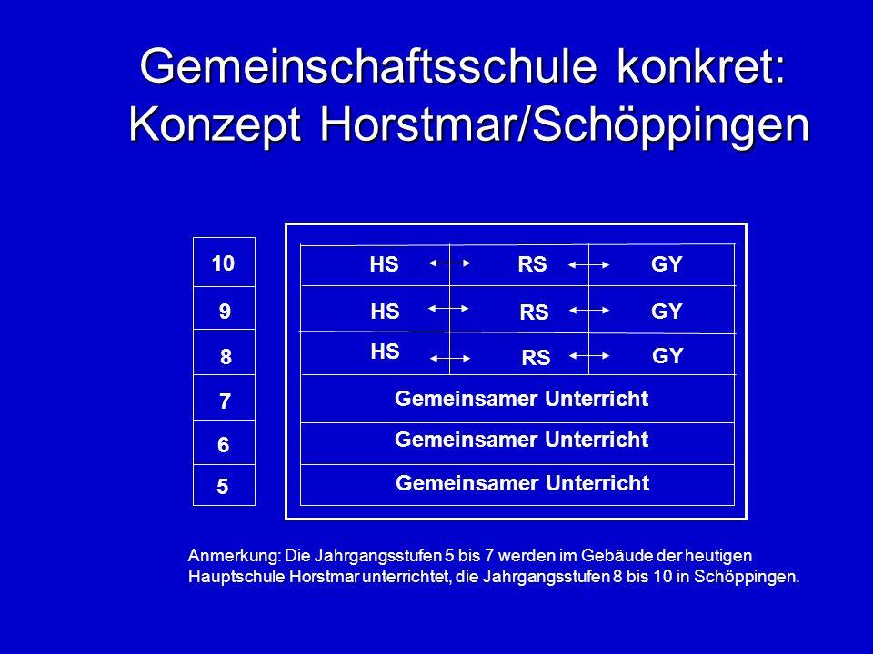 Gemeinschaftsschule konkret: Modell Geithain (Sachsen) 10 9 8 7 6 5 Gemeinsamer Unterricht Fachweise Leistungsdifferenzierung Berufsvorbereitg.