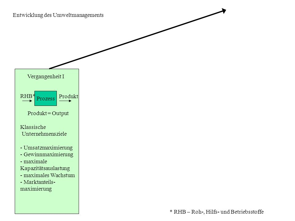 Vergangenheit I Prozess RHB* Produkt Produkt = Output Klassische Unternehmensziele - Umsatzmaximierung - Gewinnmaximierung - maximale Kapazitätsauslas