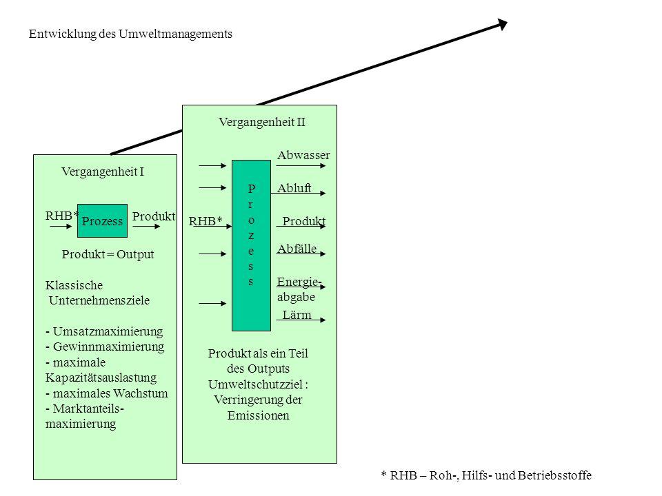Vergangenheit I Vergangenheit II Prozess RHB* Produkt Produkt = Output Klassische Unternehmensziele - Umsatzmaximierung - Gewinnmaximierung - maximale Kapazitätsauslastung - maximales Wachstum - Marktanteils- maximierung Gegenwart Produkt als ein Teil des Outputs Umweltschutzziel : Verringerung der Emissionen ProzessProzess RHB* Abwasser Abluft Produkt Abfälle Energie- abgabe Lärm ProzessProzess Integration aller Input- u.