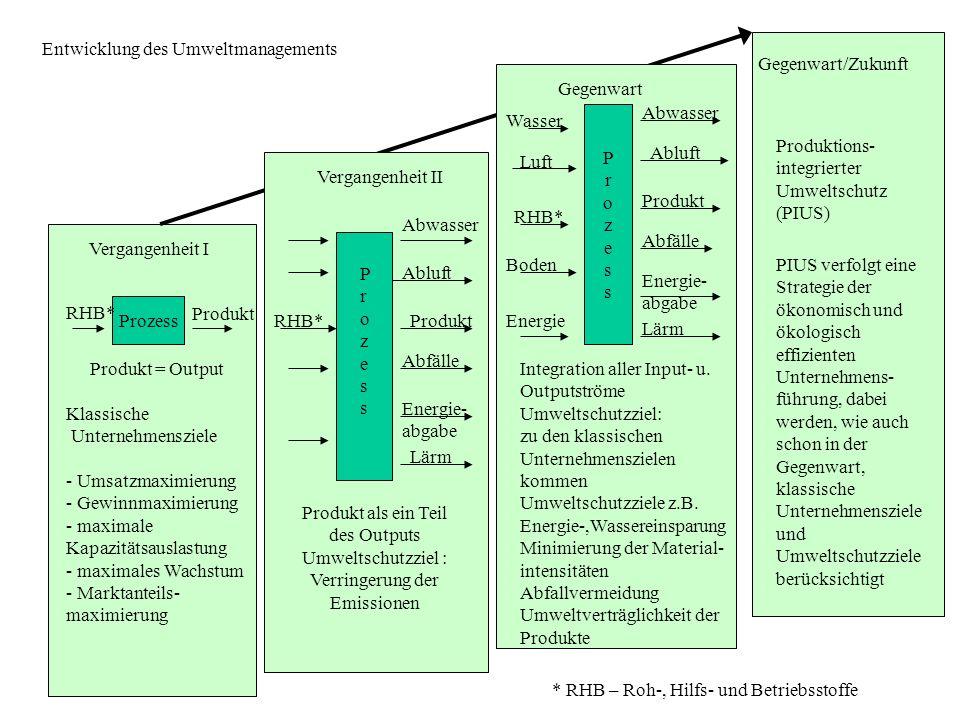 Vergangenheit I Gegenwart/Zukunft Vergangenheit II Prozess RHB* Produkt Produkt = Output Klassische Unternehmensziele - Umsatzmaximierung - Gewinnmaxi