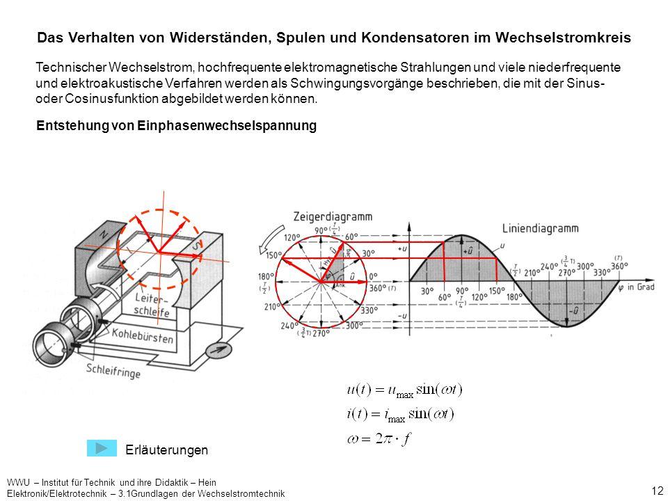 WWU – Institut für Technik und ihre Didaktik – Hein Elektronik/Elektrotechnik – 3.1Grundlagen der Wechselstromtechnik 11 Merke: 1. Veränderliche Spann