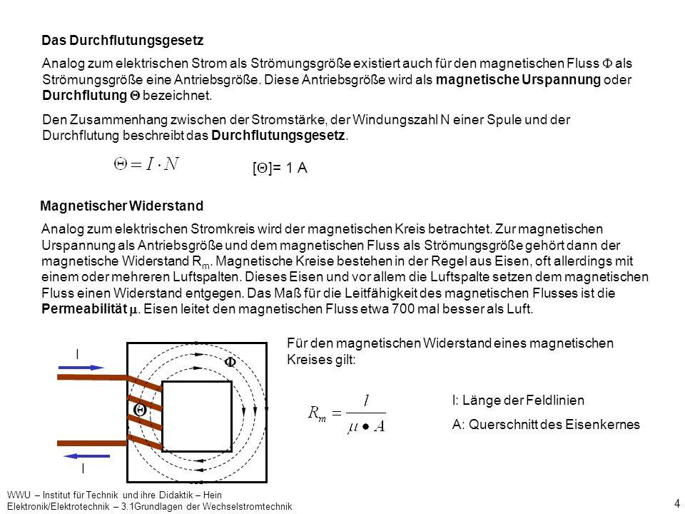 WWU – Institut für Technik und ihre Didaktik – Hein Elektronik/Elektrotechnik – 3.1Grundlagen der Wechselstromtechnik 3 Wird der Leiter zu einer Spule