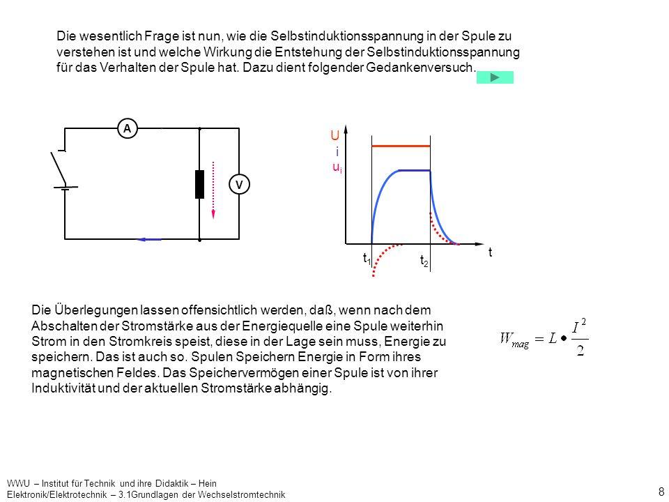 WWU – Institut für Technik und ihre Didaktik – Hein Elektronik/Elektrotechnik – 3.1Grundlagen der Wechselstromtechnik 7 Das Induktionsgesetz wirkt in