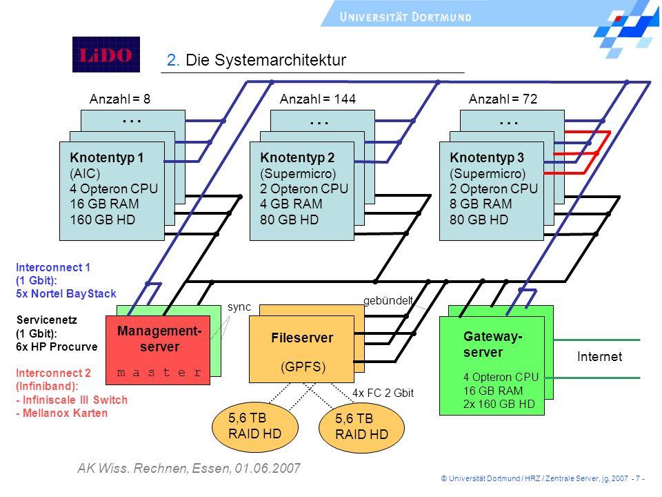 AK Wiss. Rechnen, Essen, 01.06.2007 Knotentyp 1 (AIC) 4 Opteron CPU 16 GB RAM 160 GB HD Anzahl = 8 Knotentyp 2 (Supermicro) 2 Opteron CPU 4 GB RAM 80