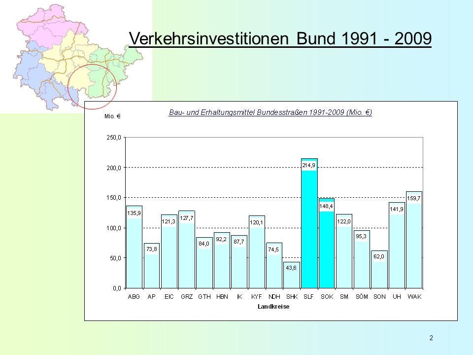 3 Verkehrsinvestitionen Land 1991 - 2009