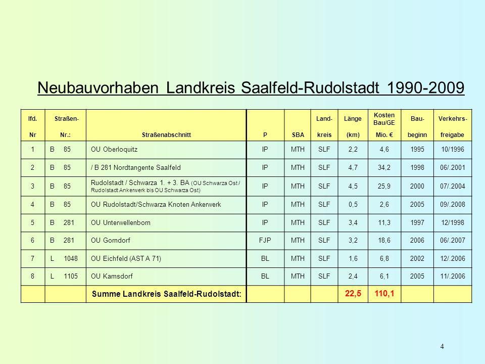 4 Neubauvorhaben Landkreis Saalfeld-Rudolstadt 1990-2009 lfd. Straßen- Land-Länge Kosten Bau/GE Bau-Verkehrs- NrNr.:StraßenabschnittPSBAkreis(km)Mio.
