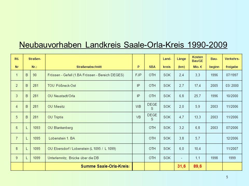 5 Neubauvorhaben Landkreis Saale-Orla-Kreis 1990-2009 lfd. Straßen- Land-Länge Kosten Bau/GE Bau-Verkehrs- NrNr.:StraßenabschnittPSBAkreis(km)Mio. beg