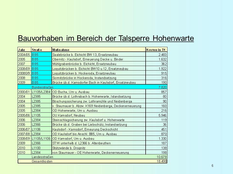 Inhalt der Machbarkeitsstudie Teil 1:Machbarkeitsstudie Straßenbau: Ruppersdorf bis Moxa Teil 2:Machbarkeitsstudie Brückenbau Teil 3:Verkehrsplanerische und gesamtwirtschaftliche Bewertung