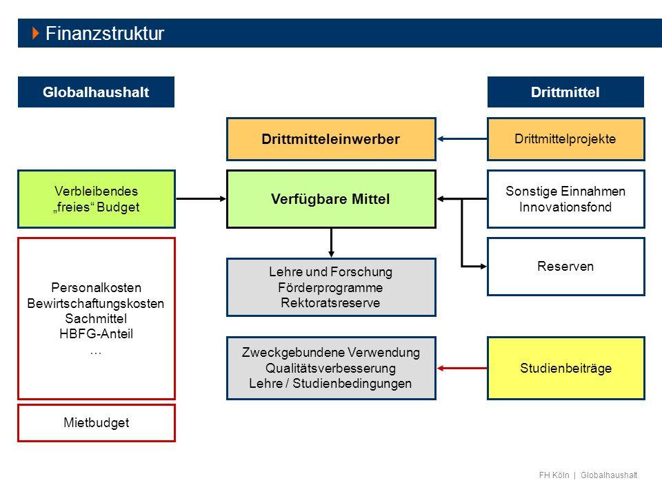 FH Köln | Globalhaushalt Globalhaushalt Mietbudget Personalkosten Bewirtschaftungskosten Sachmittel HBFG-Anteil … Verfügbare Mittel Drittmitteleinwerb