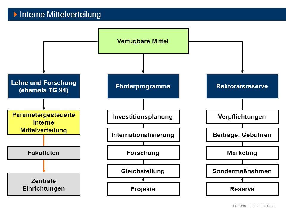FH Köln | Globalhaushalt Interne Mittelverteilung Verfügbare Mittel Förderprogramme Lehre und Forschung (ehemals TG 94) Rektoratsreserve Projekte Zent