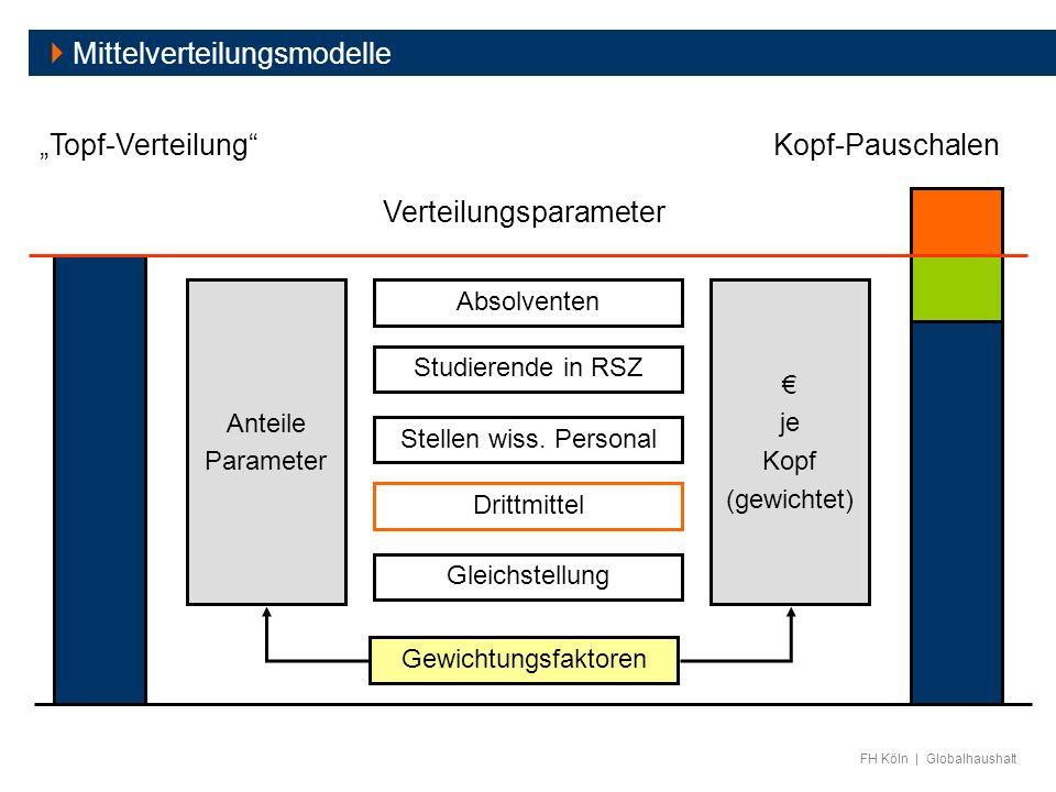 FH Köln | Globalhaushalt Mittelverteilungsmodelle Kopf-PauschalenTopf-Verteilung Absolventen Studierende in RSZ Stellen wiss. Personal Drittmittel Gew