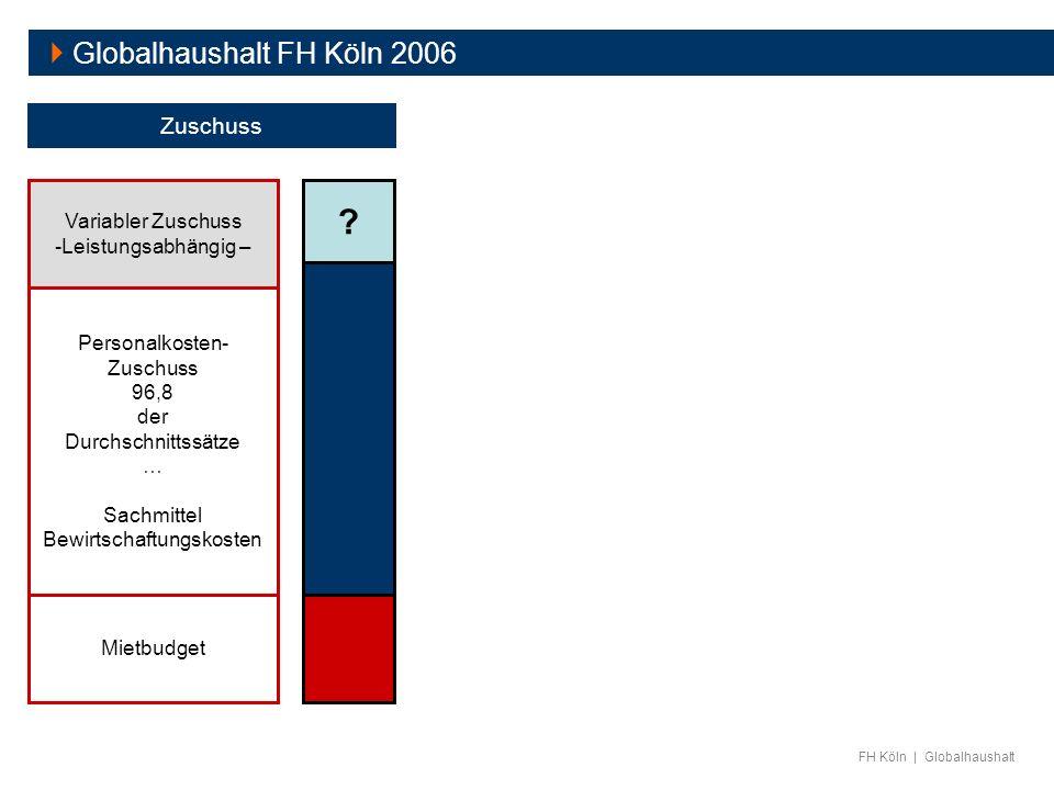 FH Köln | Globalhaushalt Mietbudget Personalkosten- Zuschuss 96,8 der Durchschnittssätze … Sachmittel Bewirtschaftungskosten Zuschuss ? Variabler Zusc
