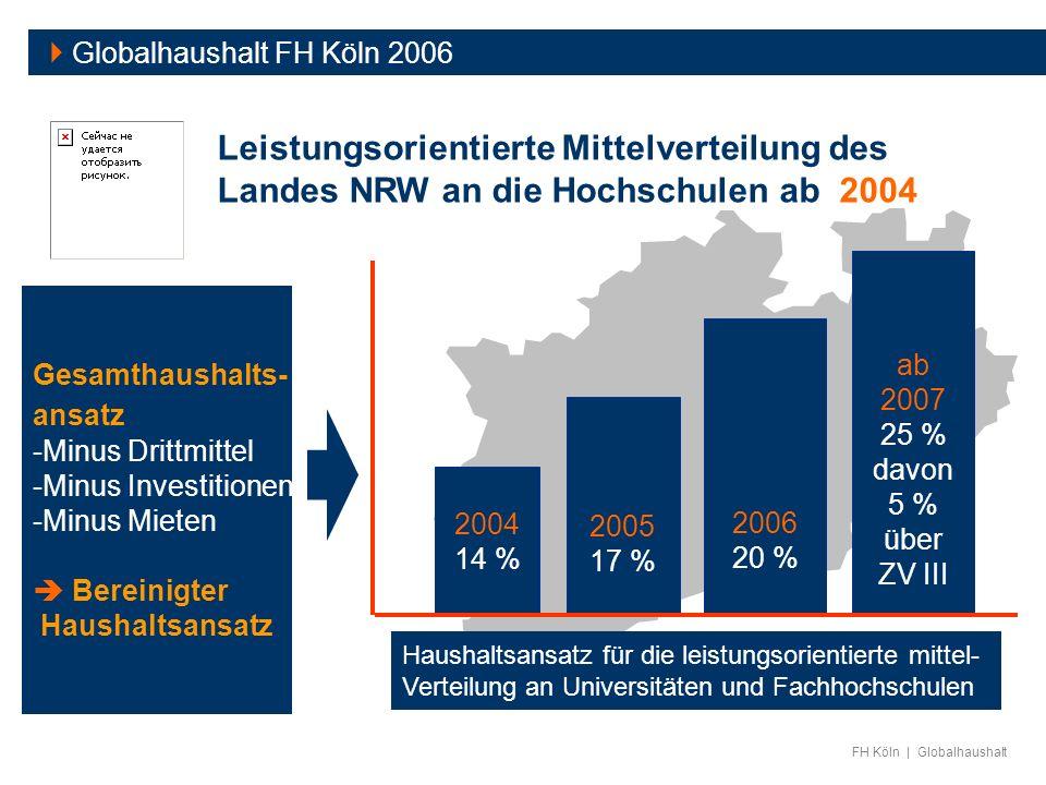 FH Köln | Globalhaushalt Globalhaushalt FH Köln 2006 2004 14 % 2005 17 % 2006 20 % Haushaltsansatz für die leistungsorientierte mittel- Verteilung an