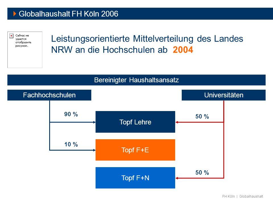 FH Köln | Globalhaushalt Globalhaushalt FH Köln 2006 Leistungsorientierte Mittelverteilung des Landes NRW an die Hochschulen ab 2004 FachhochschulenUn