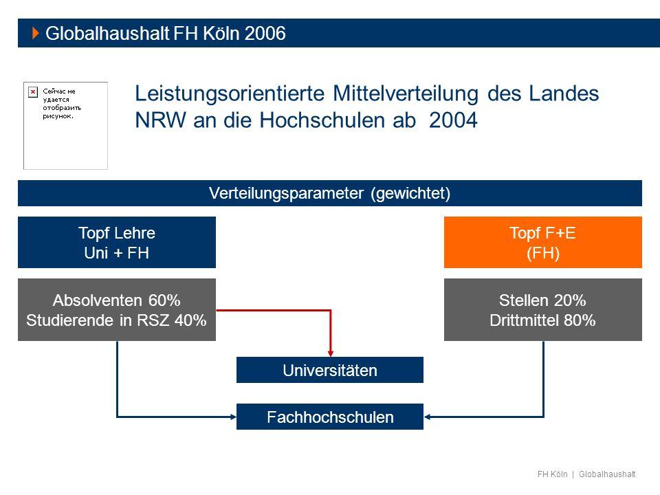 FH Köln | Globalhaushalt Globalhaushalt FH Köln 2006 Leistungsorientierte Mittelverteilung des Landes NRW an die Hochschulen ab 2004 Absolventen 60% S