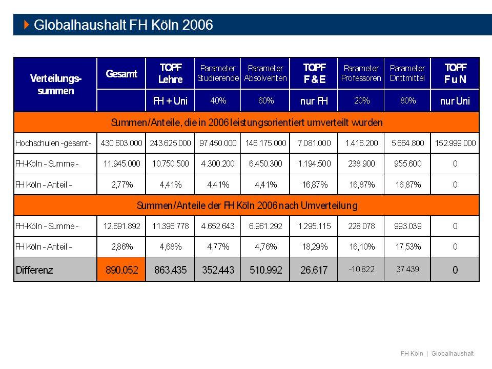 FH Köln | Globalhaushalt Globalhaushalt FH Köln 2006