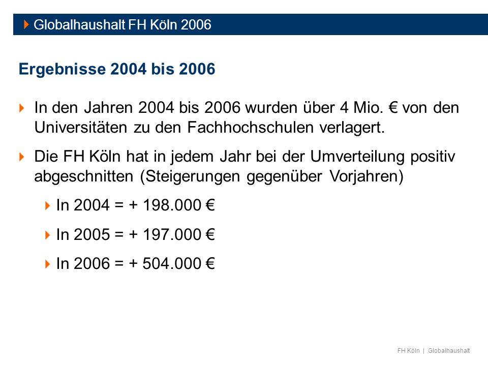 FH Köln | Globalhaushalt Globalhaushalt FH Köln 2006 Ergebnisse 2004 bis 2006 In den Jahren 2004 bis 2006 wurden über 4 Mio. von den Universitäten zu
