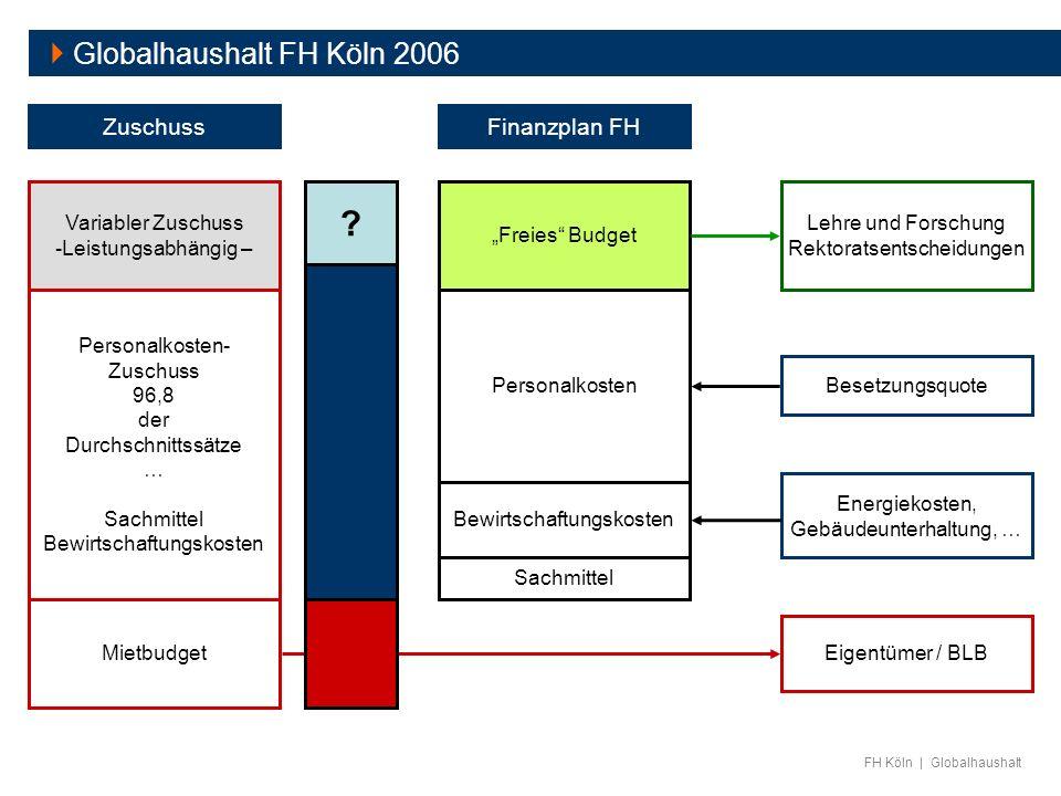 FH Köln | Globalhaushalt Mietbudget Personalkosten- Zuschuss 96,8 der Durchschnittssätze … Sachmittel Bewirtschaftungskosten Eigentümer / BLB Zuschuss