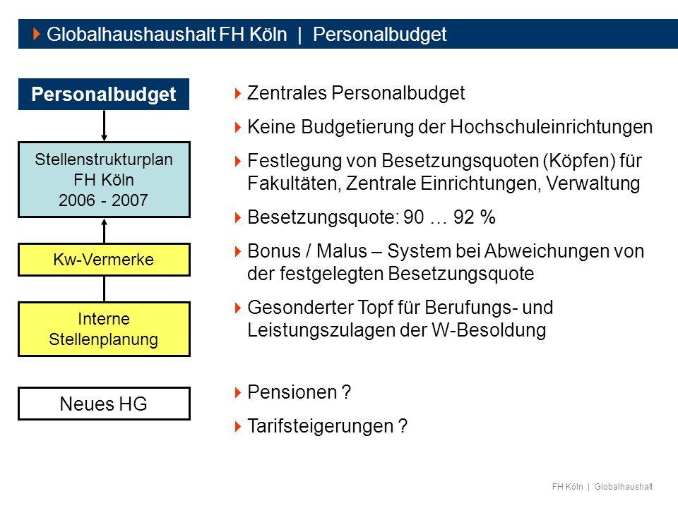 FH Köln | Globalhaushalt Globalhaushaushalt FH Köln | Personalbudget Personalbudget Zentrales Personalbudget Keine Budgetierung der Hochschuleinrichtu