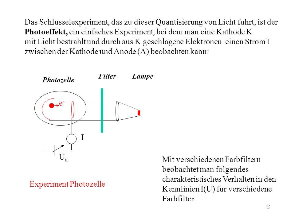3 I UAUA U B ( Man macht folgende wichtige Beobachtungen: 1.)Man muß eine negative Bremsspannung U B anlegen, wenn den Anodenstrom zu Null werden soll; 2.)Die Bremsspannung ist unabhängig von der Intensität, nimmt aber mit zunehmender ´Frequenz ab; 3.)Wenn die Frequenz zu klein ist, gibt es gar keinen Photostrom mehr