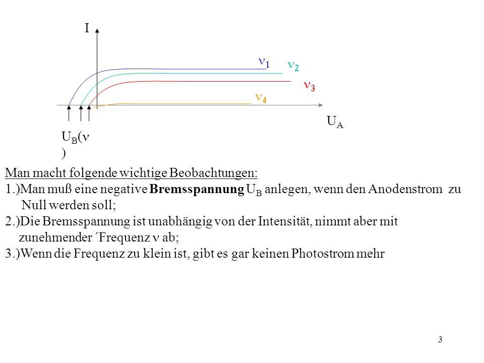 4 Wenn man die Bremsspannung als Funktion der Frequenz aufträgt, erhält man eine Gerade: U B -2V -1V 0 G r Die Gerade extrapoliert gegen eine Grenzfrequenz Gr, für Gr gibt es keinen Photostrom mehr Für diese Phänomene gibt es im Wellenbild keine Erklärung, vor allem sollte im Bild der erzwungenen Schwingung für jede Frequenz ein Photostrom erzeugt werden können, die Lichtintensität sollte im wesentlichen die kinetische Energie der Elektronen und damit die Bremsspannung bestimmen, nicht die Frequenz.