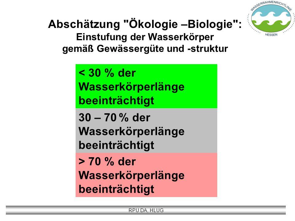 RPU DA, HLUG < 30 % der Wasserkörperlänge beeinträchtigt 30 – 70 % der Wasserkörperlänge beeinträchtigt > 70 % der Wasserkörperlänge beeinträchtigt Ab