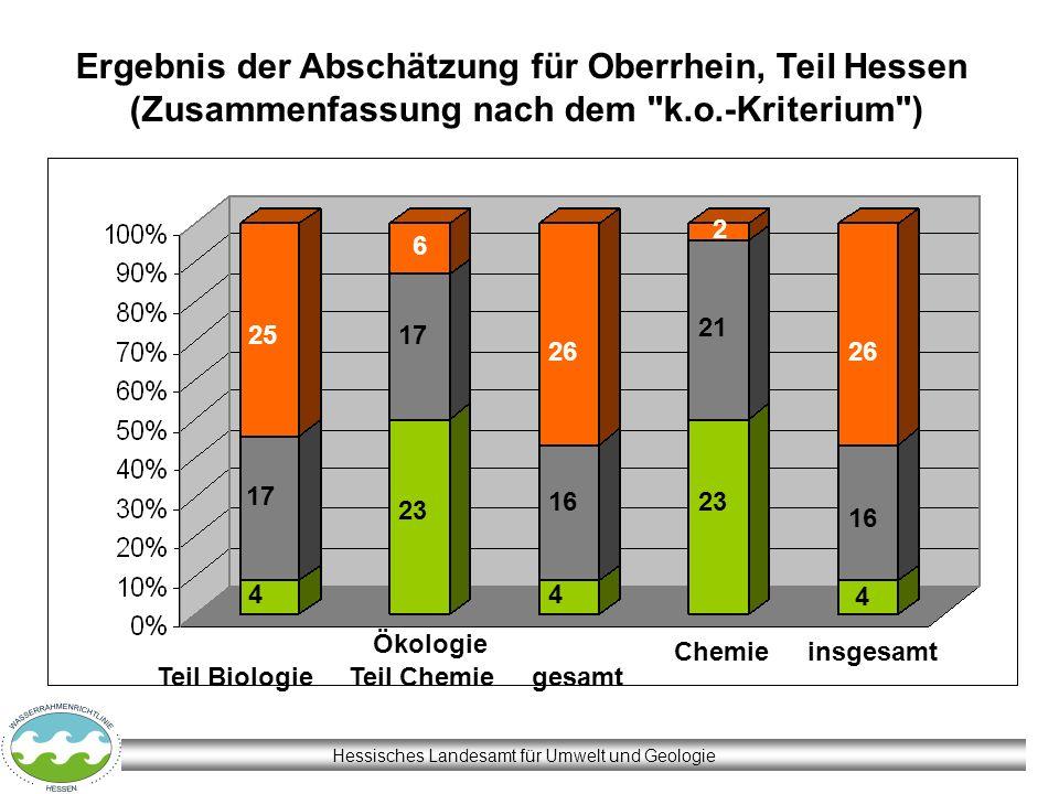 Hessisches Landesamt für Umwelt und Geologie Ergebnis der Abschätzung für Oberrhein, Teil Hessen (Zusammenfassung nach dem