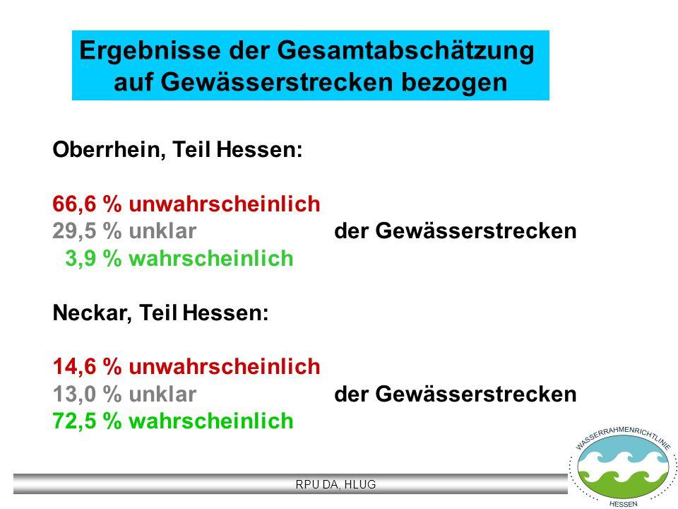 RPU DA, HLUG Ergebnisse der Gesamtabschätzung auf Gewässerstrecken bezogen Oberrhein, Teil Hessen: 66,6 % unwahrscheinlich 29,5 % unklar der Gewässers