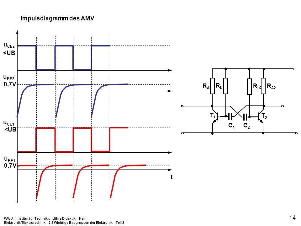 WWU – Institut für Technik und ihre Didaktik - Hein Elektronik/Elektrotechnik – 2.2 Wichtige Baugruppen der Elektronik – Teil 2 14 Impulsdiagramm des