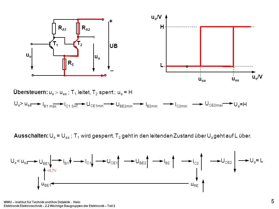 WWU – Institut für Technik und ihre Didaktik - Hein Elektronik/Elektrotechnik – 2.2 Wichtige Baugruppen der Elektronik – Teil 2 5 Übersteuern: u e u e