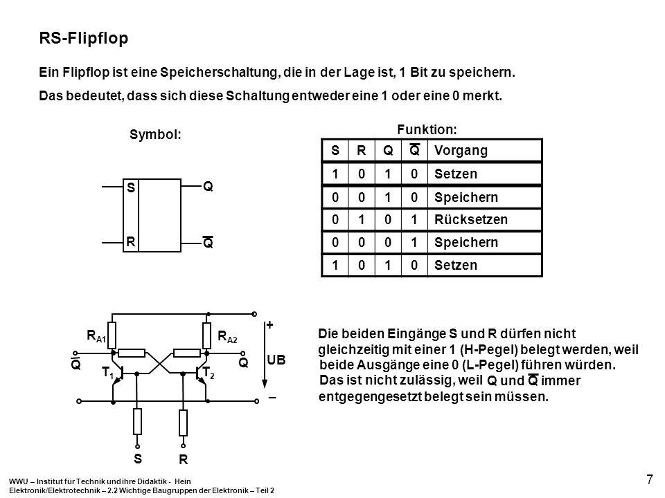 WWU – Institut für Technik und ihre Didaktik - Hein Elektronik/Elektrotechnik – 2.2 Wichtige Baugruppen der Elektronik – Teil 2 7 RS-Flipflop Ein Flip