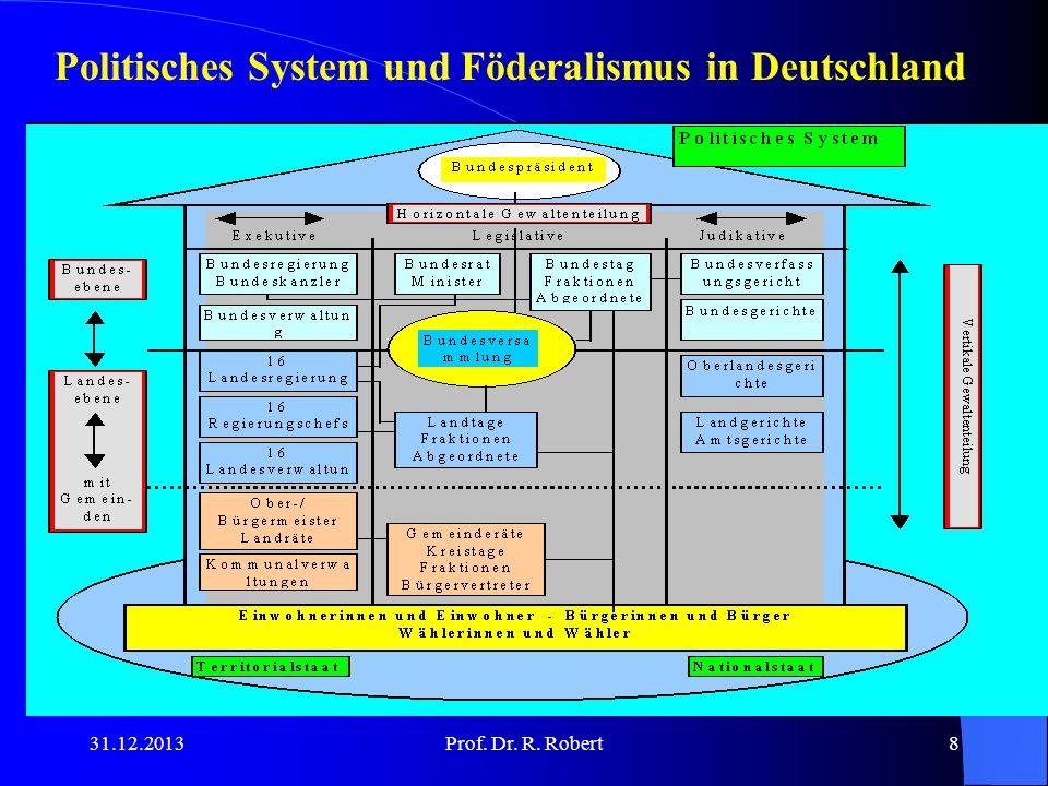 31.12.2013Prof. Dr. R. Robert8 Politisches System und Föderalismus in Deutschland