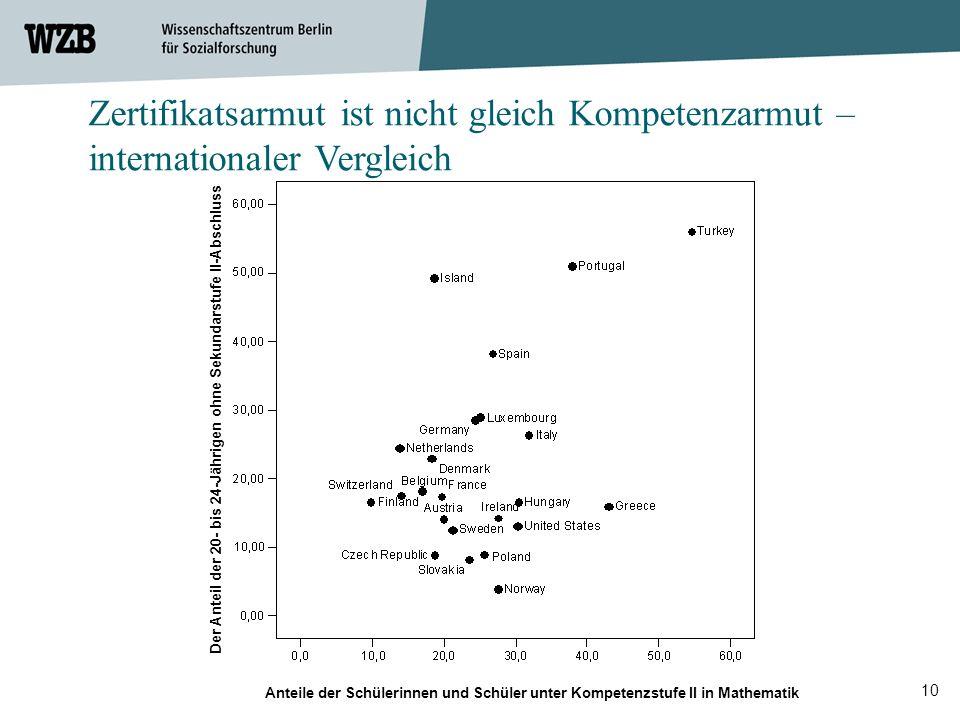 10 Der Anteil der 20- bis 24-Jährigen ohne Sekundarstufe II-Abschluss Anteile der Schülerinnen und Schüler unter Kompetenzstufe II in Mathematik Zerti