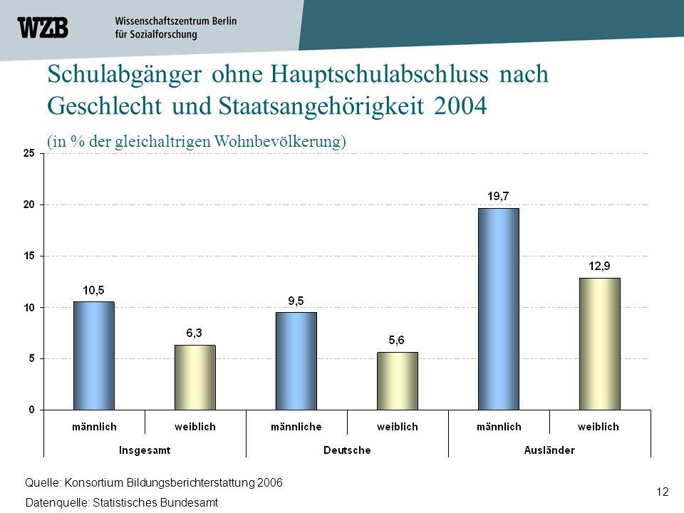 12 Quelle: Konsortium Bildungsberichterstattung 2006 Datenquelle: Statistisches Bundesamt Schulabgänger ohne Hauptschulabschluss nach Geschlecht und S