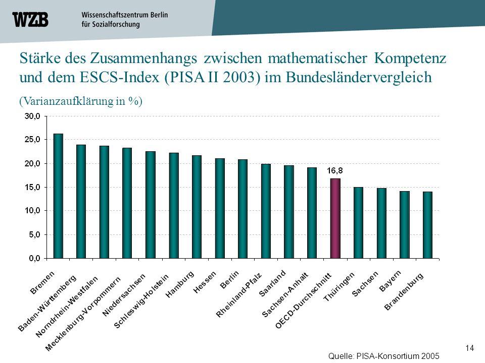 14 Stärke des Zusammenhangs zwischen mathematischer Kompetenz und dem ESCS-Index (PISA II 2003) im Bundesländervergleich (Varianzaufklärung in %) Quel
