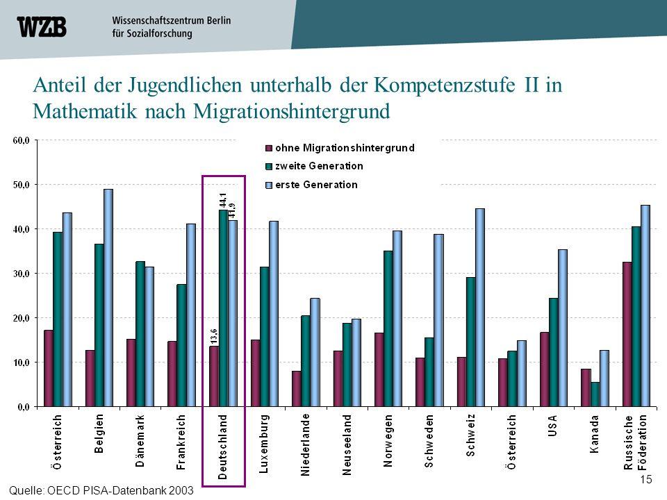 15 Anteil der Jugendlichen unterhalb der Kompetenzstufe II in Mathematik nach Migrationshintergrund Quelle: OECD PISA-Datenbank 2003