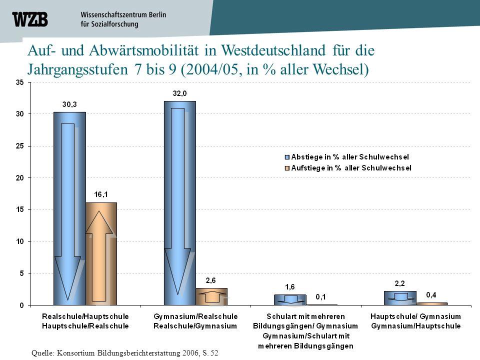 20 Auf- und Abwärtsmobilität in Westdeutschland für die Jahrgangsstufen 7 bis 9 (2004/05, in % aller Wechsel) Quelle: Konsortium Bildungsberichterstat
