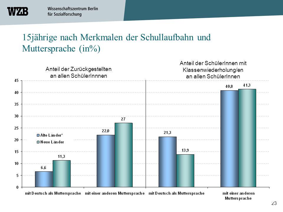 23 Anteil der Zurückgestellten an allen SchülerInnnen Anteil der SchülerInnen mit Klassenwiederholung/en an allen SchülerInnen 15jährige nach Merkmale