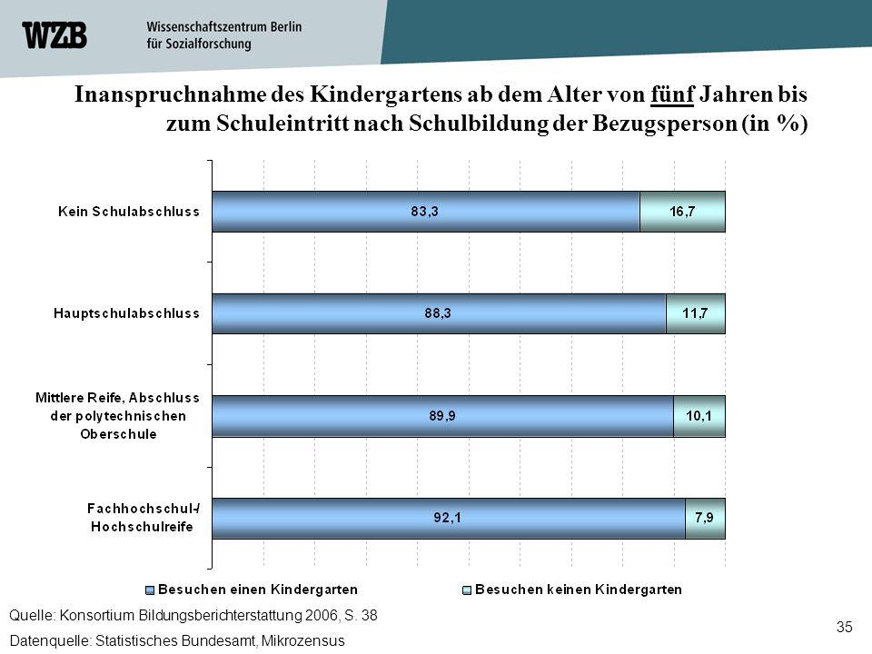 35 Inanspruchnahme des Kindergartens ab dem Alter von fünf Jahren bis zum Schuleintritt nach Schulbildung der Bezugsperson (in %) Quelle: Konsortium B