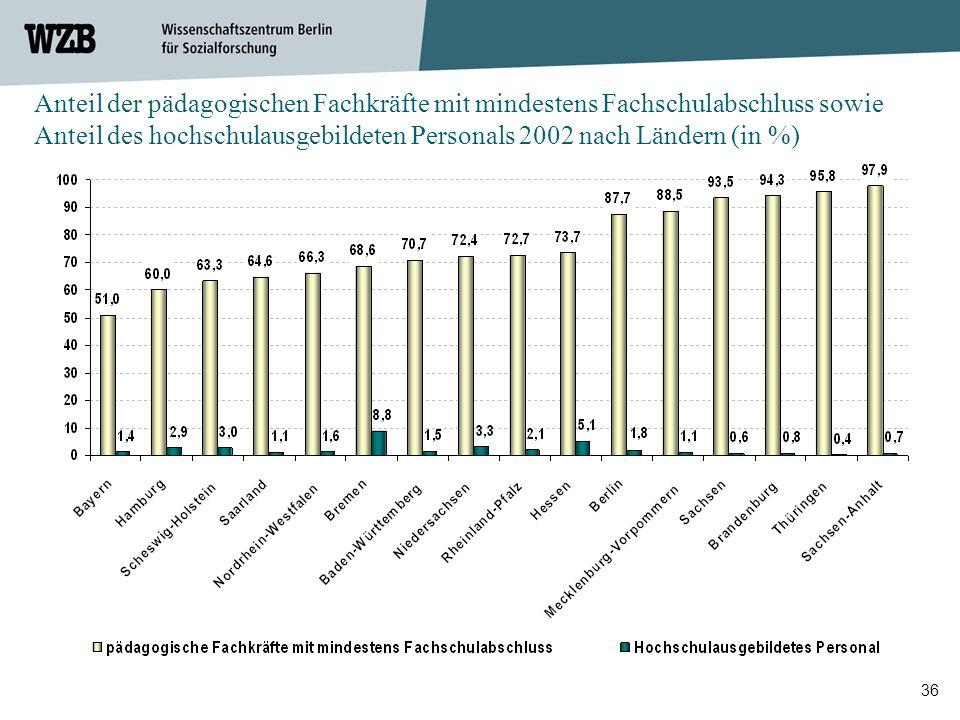 36 Anteil der pädagogischen Fachkräfte mit mindestens Fachschulabschluss sowie Anteil des hochschulausgebildeten Personals 2002 nach Ländern (in %)