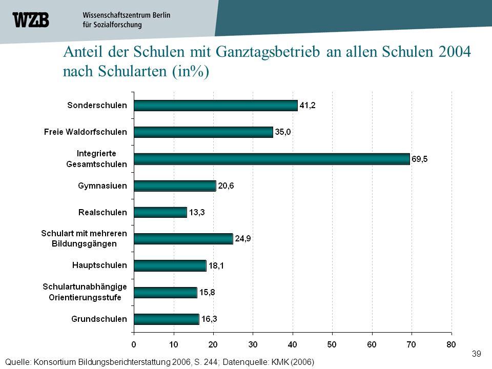 39 Anteil der Schulen mit Ganztagsbetrieb an allen Schulen 2004 nach Schularten (in%) Quelle: Konsortium Bildungsberichterstattung 2006, S. 244; Daten