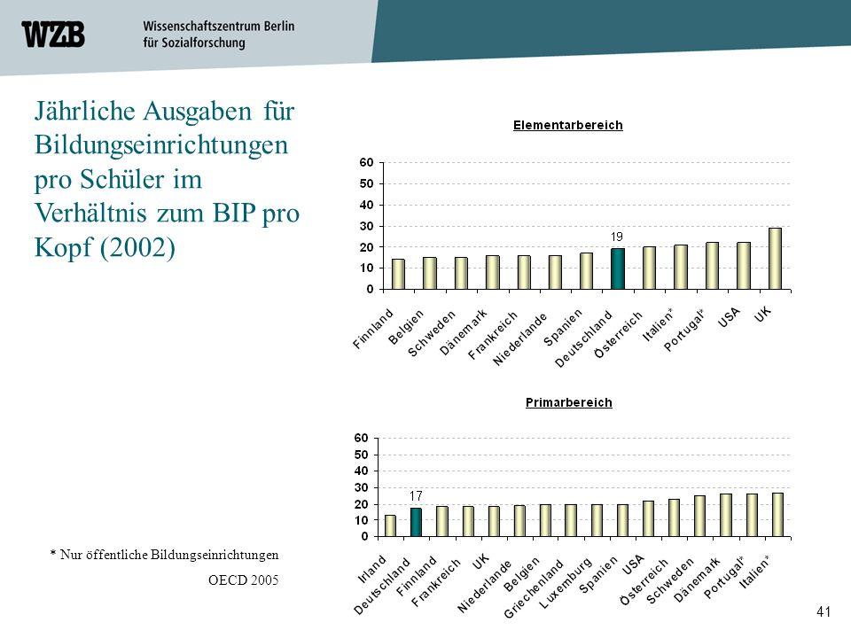 41 Jährliche Ausgaben für Bildungseinrichtungen pro Schüler im Verhältnis zum BIP pro Kopf (2002) * Nur öffentliche Bildungseinrichtungen OECD 2005