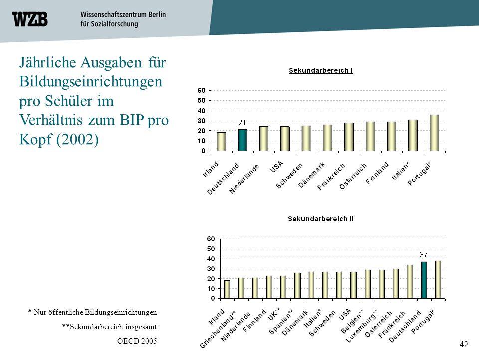 42 * Nur öffentliche Bildungseinrichtungen **Sekundarbereich insgesamt OECD 2005 Jährliche Ausgaben für Bildungseinrichtungen pro Schüler im Verhältni