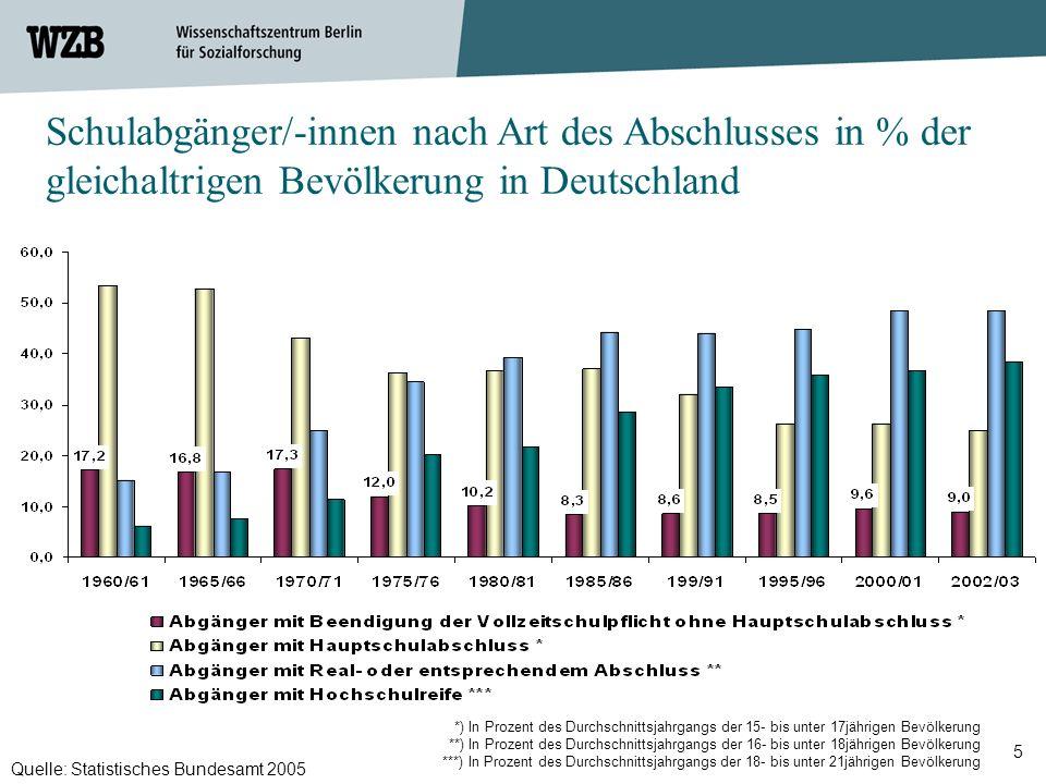 5 Schulabgänger/-innen nach Art des Abschlusses in % der gleichaltrigen Bevölkerung in Deutschland Quelle: Statistisches Bundesamt 2005 *) In Prozent