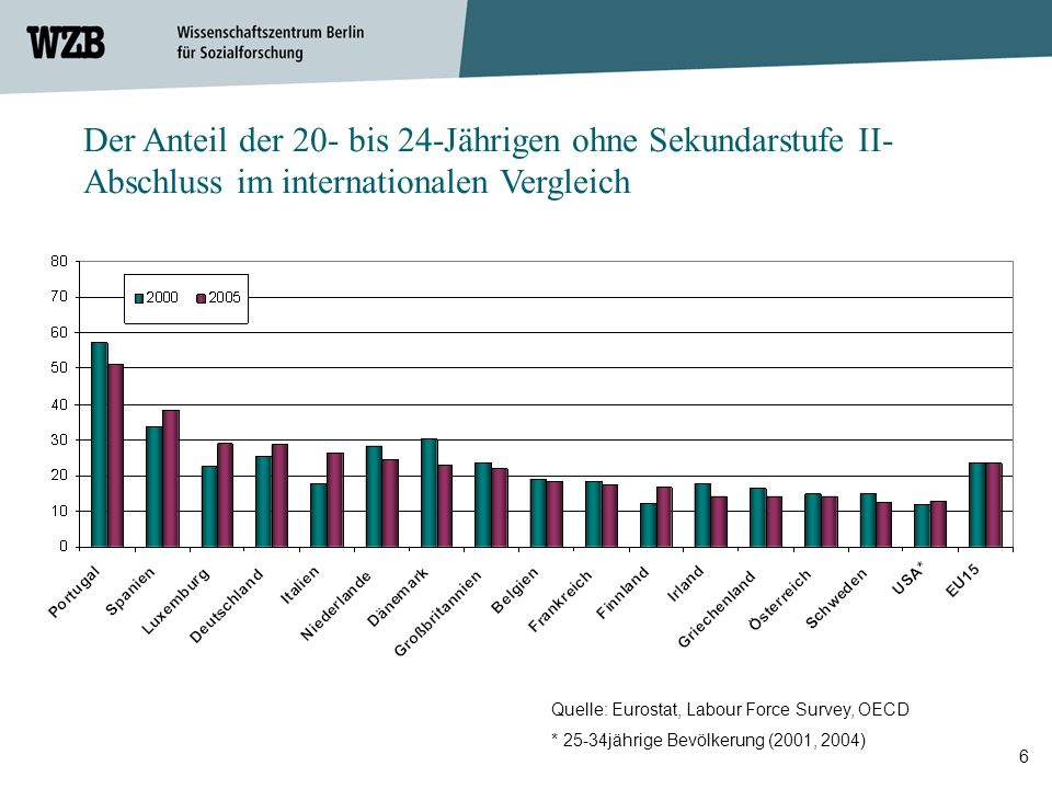 6 Quelle: Eurostat, Labour Force Survey, OECD * 25-34jährige Bevölkerung (2001, 2004) Benchmark 2010 10 % Der Anteil der 20- bis 24-Jährigen ohne Seku