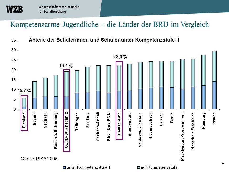7 Kompetenzarme Jugendliche – die Länder der BRD im Vergleich 22,3 % Quelle: PISA 2005 5,7 % 19,1 % Anteile der Schülerinnen und Schüler unter Kompete