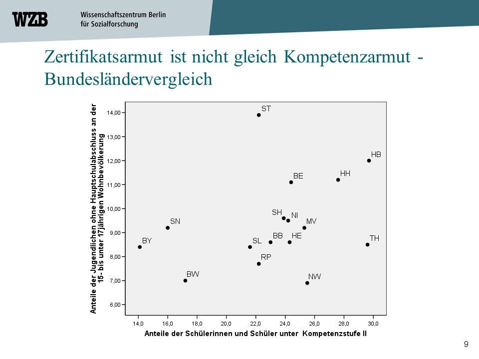 10 Der Anteil der 20- bis 24-Jährigen ohne Sekundarstufe II-Abschluss Anteile der Schülerinnen und Schüler unter Kompetenzstufe II in Mathematik Zertifikatsarmut ist nicht gleich Kompetenzarmut – internationaler Vergleich