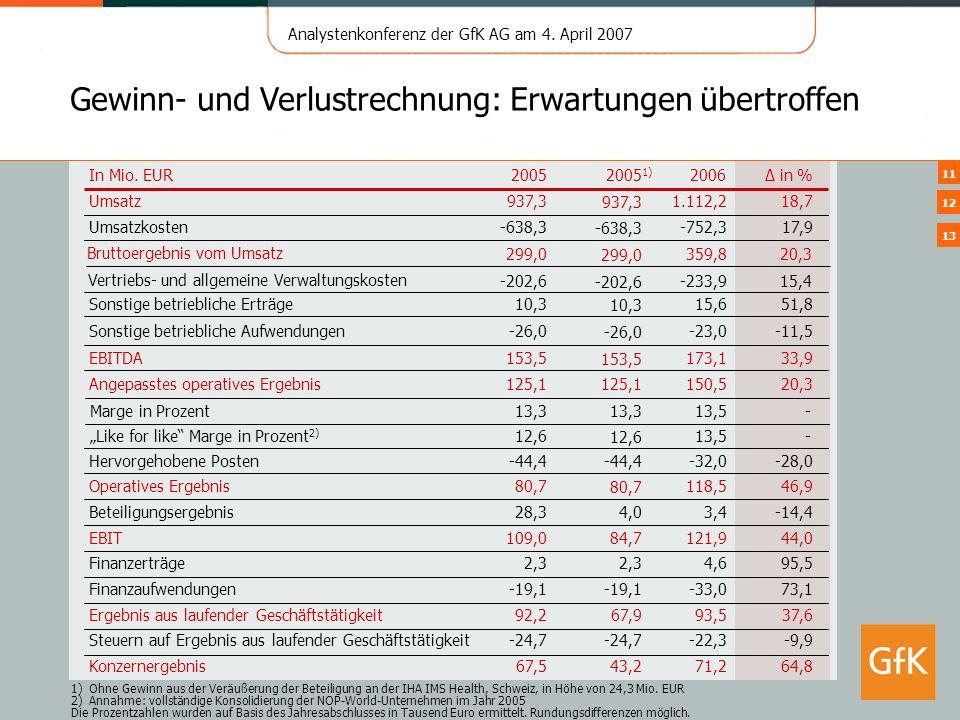 Analystenkonferenz der GfK AG am 4. April 2007 11 Gewinn- und Verlustrechnung: Erwartungen übertroffen 1)Ohne Gewinn aus der Veräußerung der Beteiligu